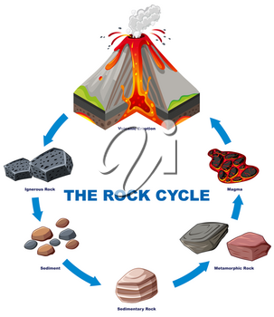 Diagram showing rock cycle illustration