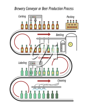 Beer production line. Brewery conveyor process vector illustration